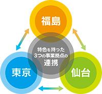 特色を持った3つの事業拠点の連携