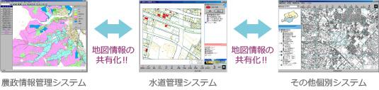 地図情報の共有化