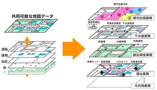 地図データのレイヤーイメージ