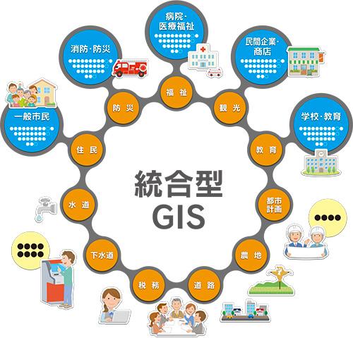 統合型GIS